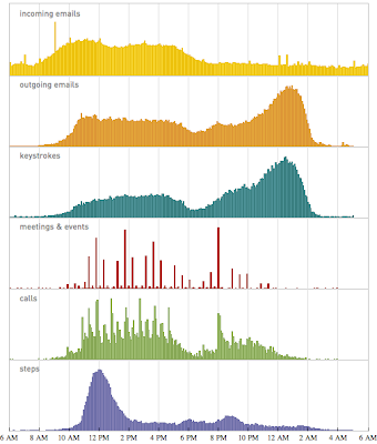 d. http://blog.stephenwolfram.com/2012/03/the-personal-analytics-of-my-life/