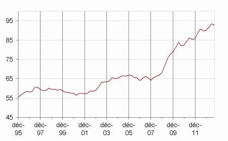 Graphe INSEE de la dette publique française