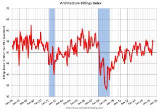 AIA Architecture Billing Index