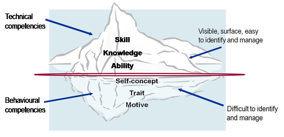 describe the core values and competencies Core competencies the following eleven core coaching competencies were developed to support greater understanding about the skills and approaches used within today's coaching profession as.