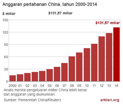 Anggaran pertahanan China tahun 2000-2014