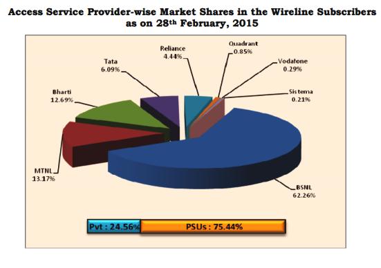 landline-market-share-february-2015