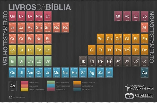 Bíblia Periódica