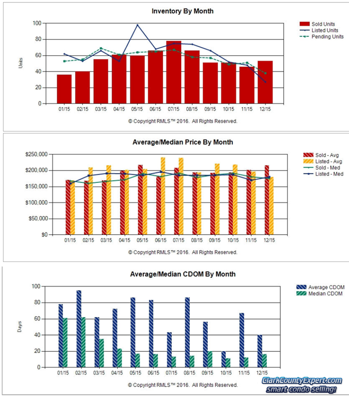 Charts of Vancouver WA Condo Sales Trends in December 2015