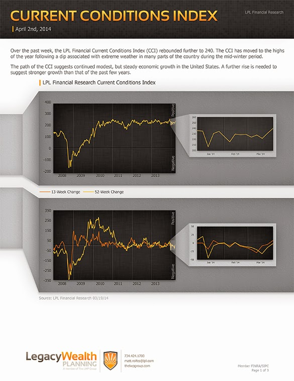 LPL Financial Research - Current Conditions Index - April 2, 2014