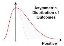 Graph of an Asymmetric Distribution of Outcomes with a bias towards positive outcomes.