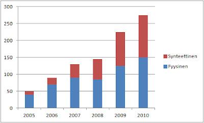 Synteettisiin ja fyysisiin indeksiosuusrahastoihin sijoitettu pääoma  Euroopassa miljardeissa dollareissa 2005-2010