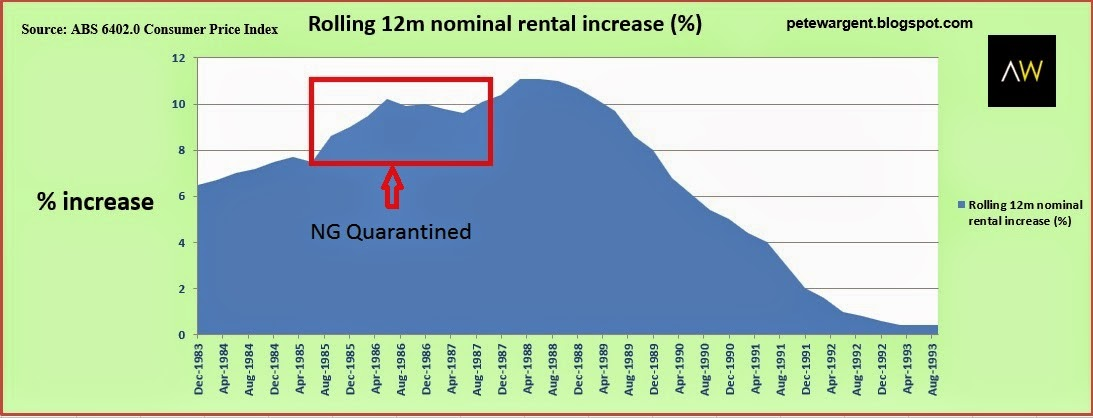 Rents began to increase