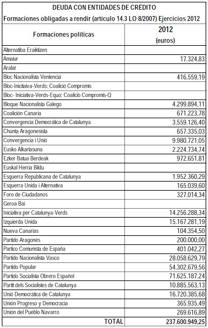 deudas partidos políticos