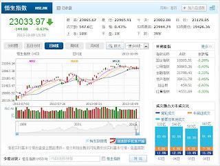 中国株コバンザメ投資 香港ハンセン指数20131009