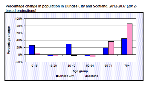 Percentage change in population in Dundee City and Scotland, 2012-2037 (2012-based projections)