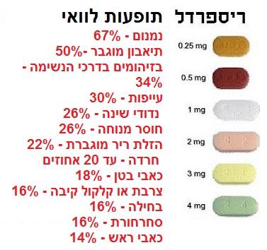valerian and doxycycline