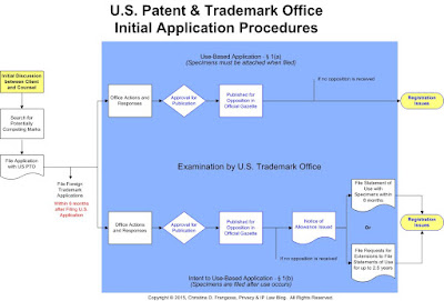 Flowchart - Trademark App Procedures
