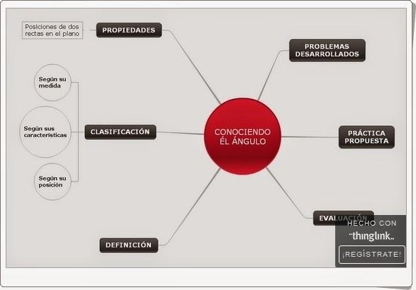 http://matematicaabelortega.blogspot.com.es/2014/01/aprendiendo-angulos.html