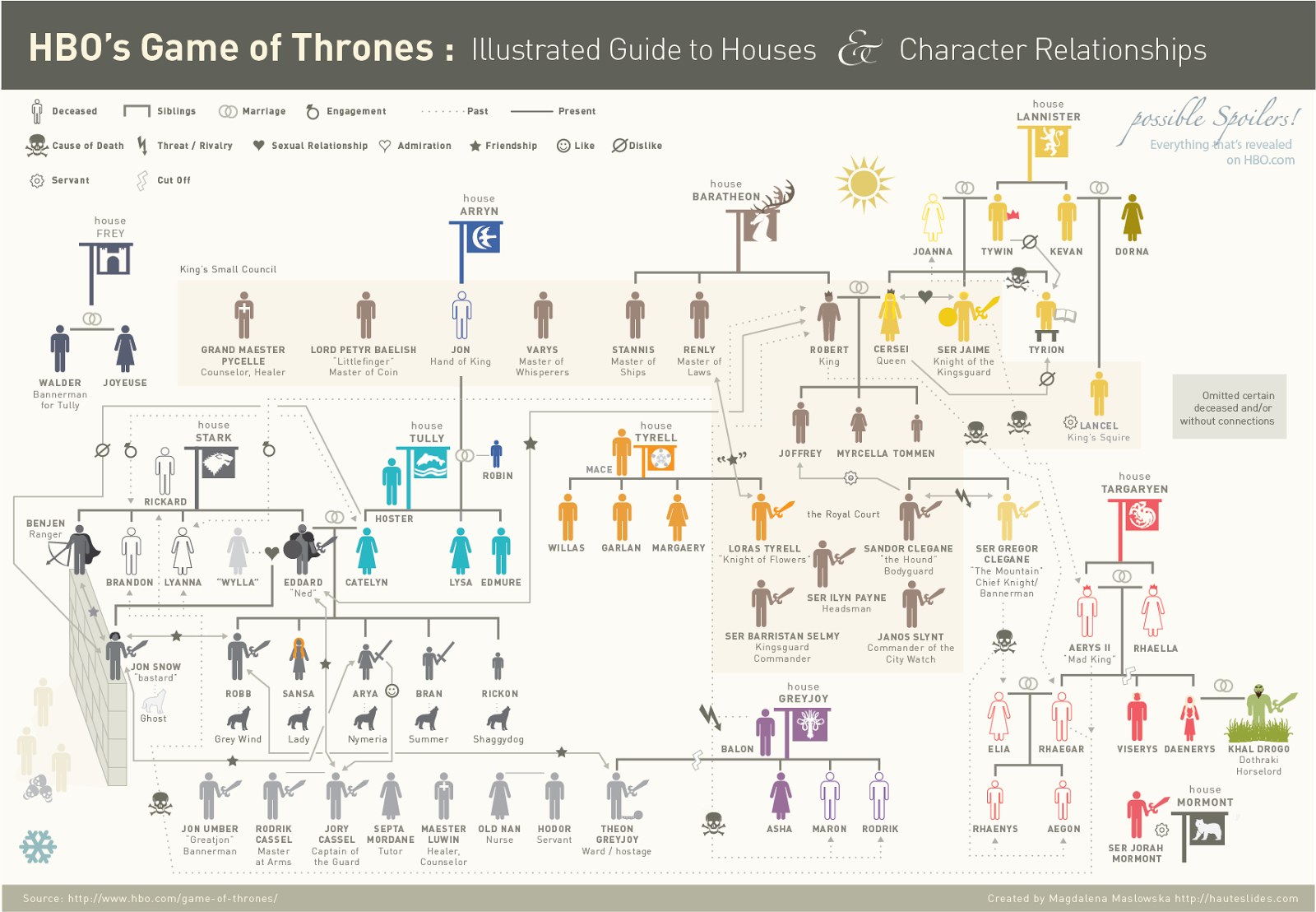 http://hauteslides.com/2011/05/game-of-thrones-infographic-illustrated-guide-to-houses-and-character-relationships/