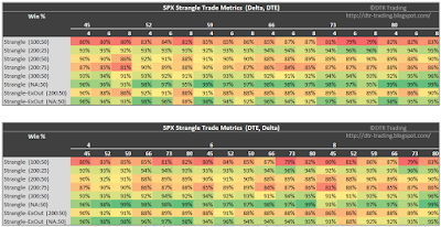 SPX Short Strangle Summary Win Rate