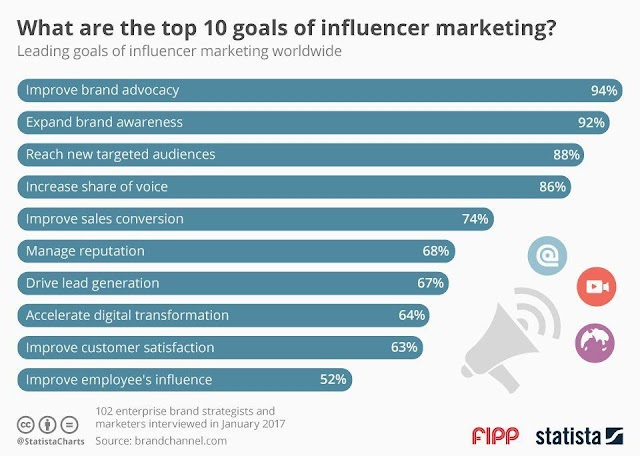 Apa 10 tujuan dari Influencer marketing?