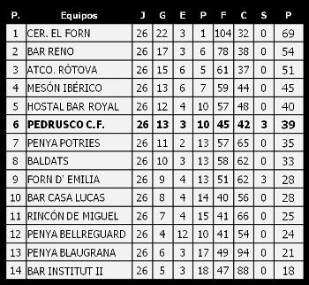 Clasificación Final 2012-2013