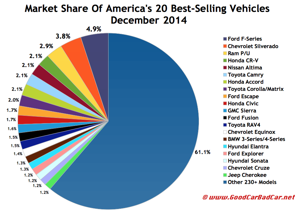 USA best selling autos market share chart December 2014