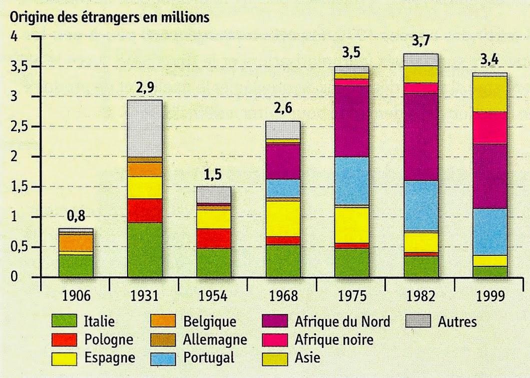 Émigration de mariées étrangères de