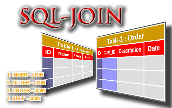 Microsoft SQL Server Training Online Learning Classes Sql JOIN Operations INNER OUTER CROSS