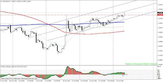 eurusd forex market rhythm