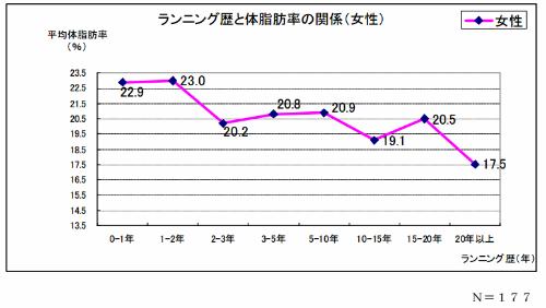 ランニング歴と体脂肪率のグラフ(女性)