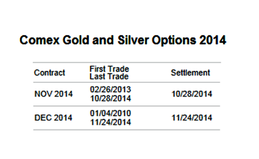 Comex gold options trading hours