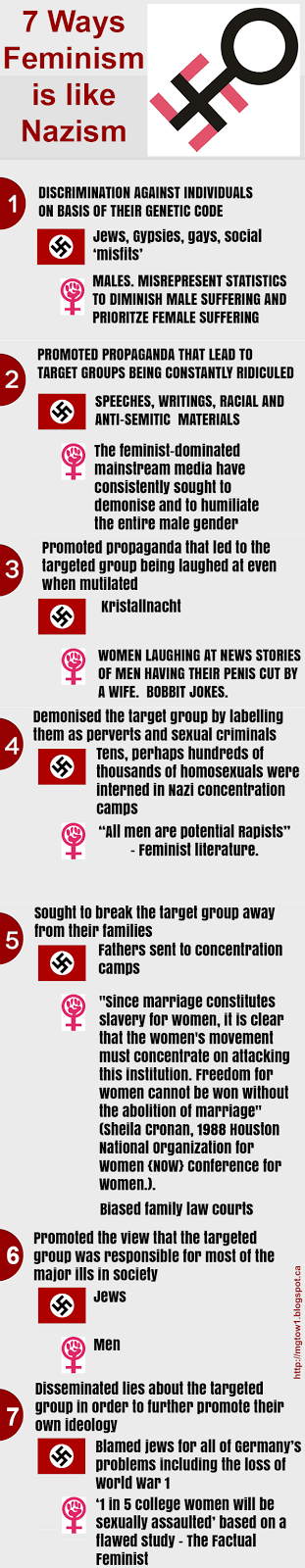 7-ways-feminism-is-like-nazism-01.png