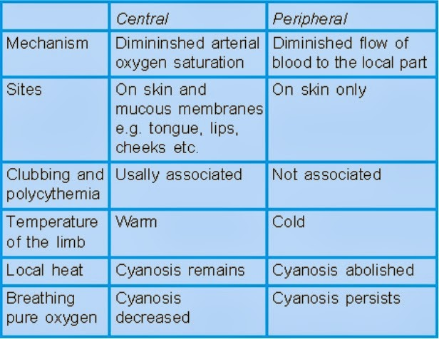 MEDICINE PAKISTAN: Cyanosis- Causes & Mechanisms
