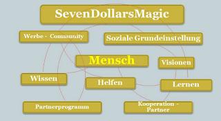 Beschreibung des Netzwerkes SevenDollarsMagic und Erklärung wie Anfänger Hilfe bekommen um ins Onlinegeschäft einzusteigen können