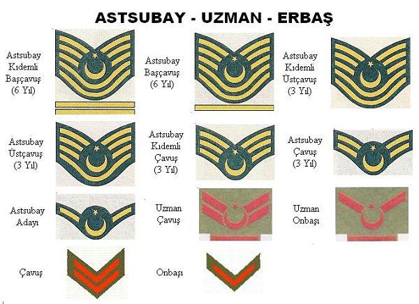 Askeri rütbeler subay astsubay uzman çavuş rütbeleri