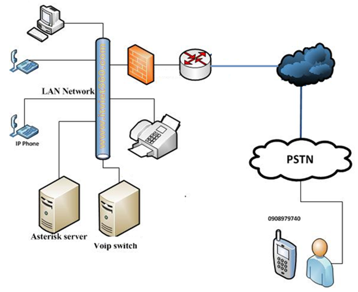 Mô hình triển khai hệ thống VoIP