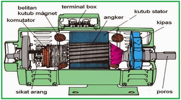 DC Generator  EEE COMMUNITY