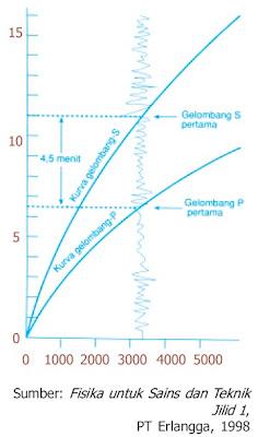 Grafik waktu penjalaran dapat digunakan untuk menentukan jarak stasiun seismograf dari episenter gempa bumi