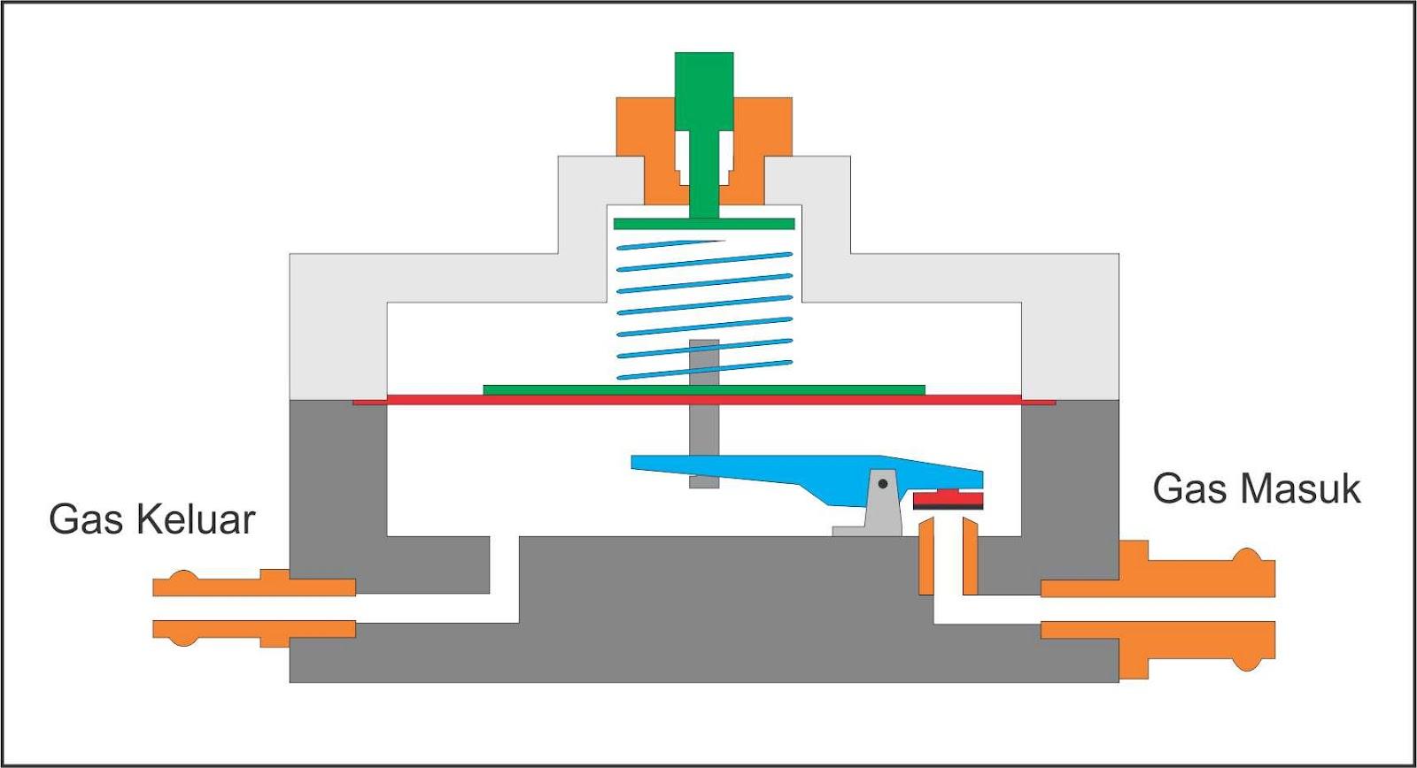 Gambar 1. Skema dasar sebuah Regulator gas