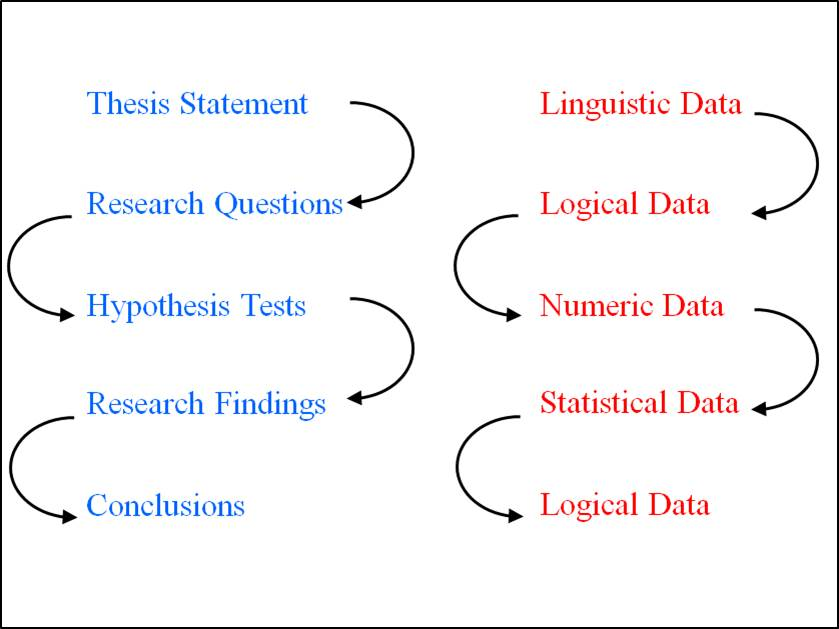 dependent variables in thesis Can a research/thesis has 3 dependent variable and only 1 independent variable do with only categorical independent variables but a numerical dependent variable.