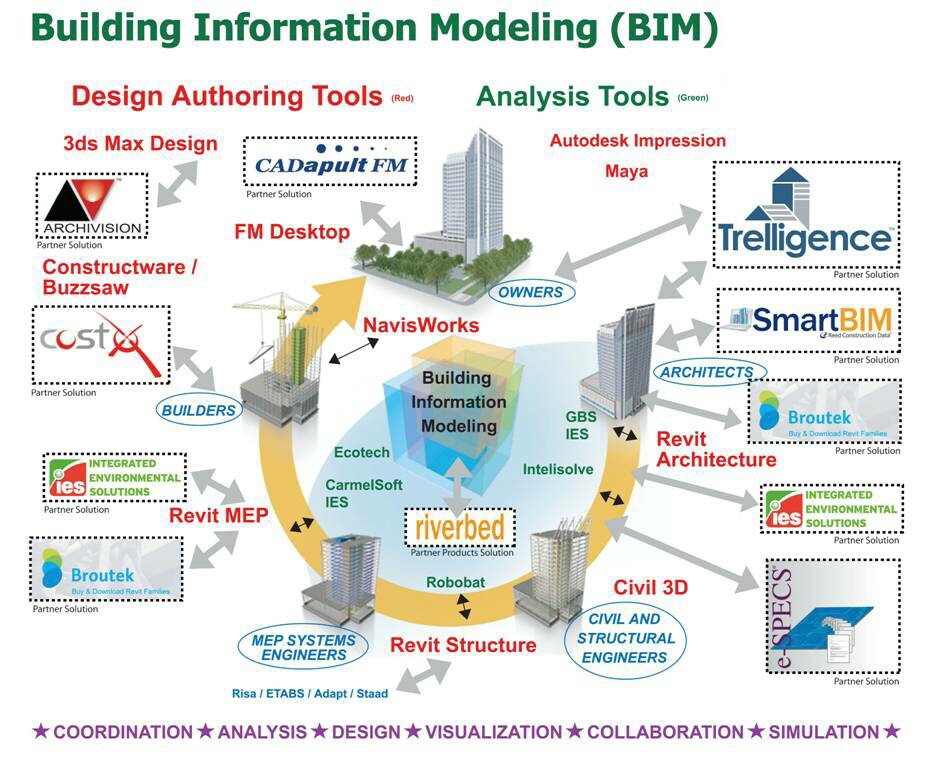 Neural Energy Consulting: Building Information Modeling (BIM)