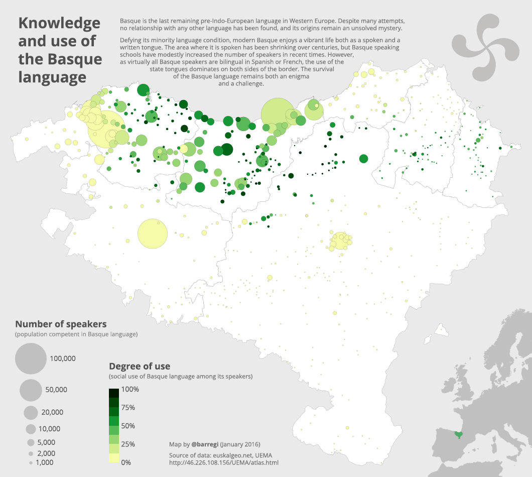 Knowledge and use of the Basque language