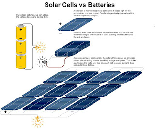 Solar Cells and Batteries - A Comparison
