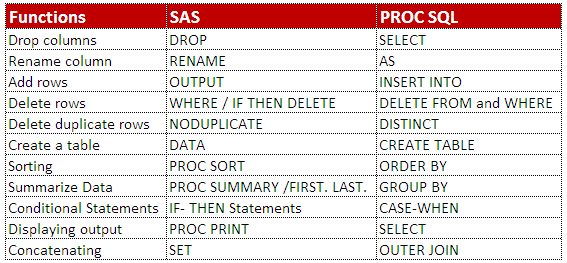 Lesson 1 : PROC SQL Tutorial for Beginners (20 Examples)