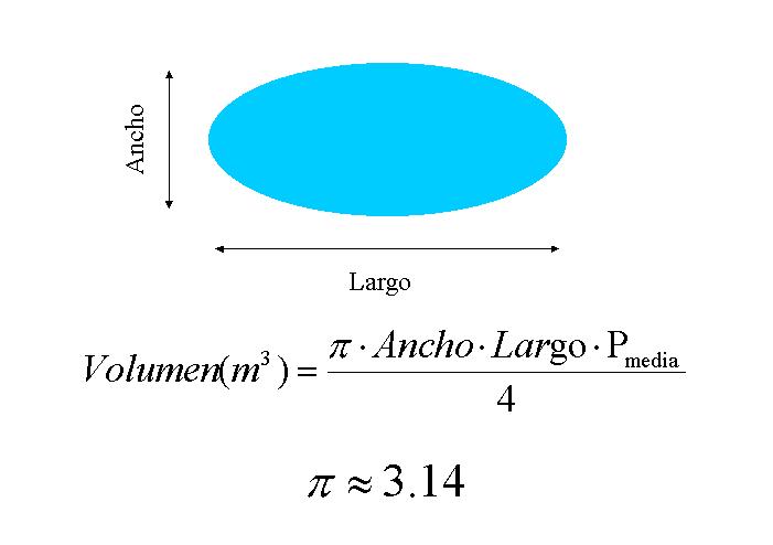 Metamorfeame m todos de integraci n for Calcular volumen piscina