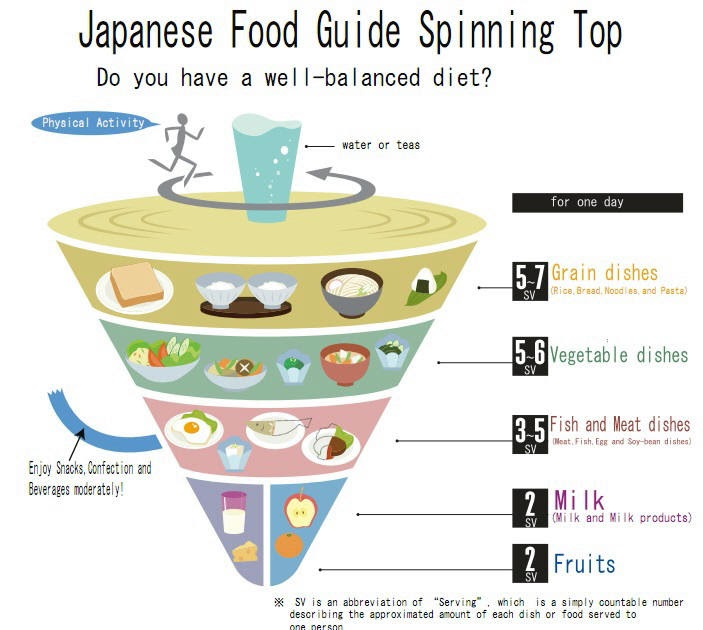 picture of food guide pyramid