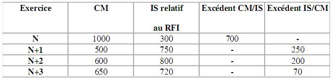 comment calculer LA COTISATION MINIMALE au maroc