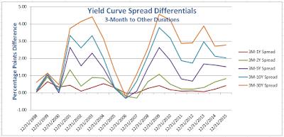 yield%2Bcurve%2B2015-12-31A.png