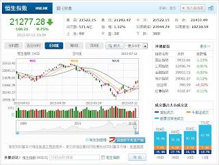 中国株コバンザメ投資 香港ハンセン指数20130712