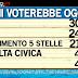 Sondaggio Ipsos per Ballarò sulle intenzioni di voto - 8 ottobre 2013