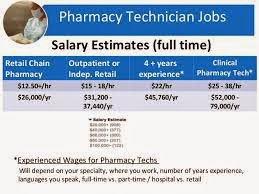 Compounding Pharmacy Technician Salary