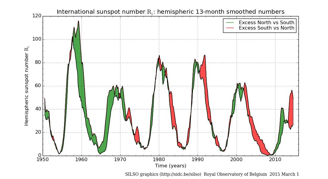 Przewaga półkul słonecznych w produkcji plam w obecnym i poprzednich cyklach (zielona barwa charakteryzuje przewagę półkuli północnej nad południową w produkcji plam). (SWPC)