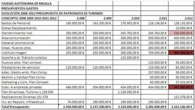 Presupuesto Melilla. Patronato de Turismo 2012. FEDESME